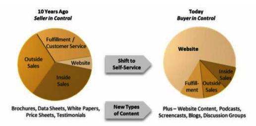 google ranking marketing