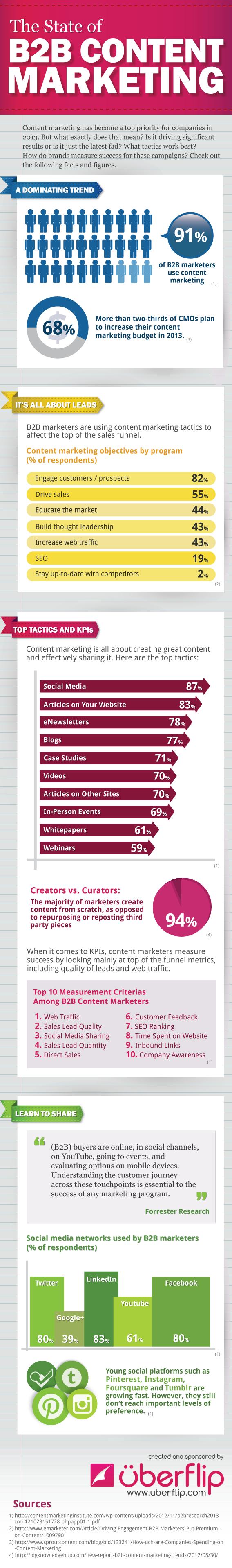 infographic uberflip b2b contentmarketing