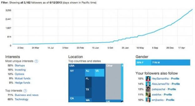 Follower Activity Twitter Analytics