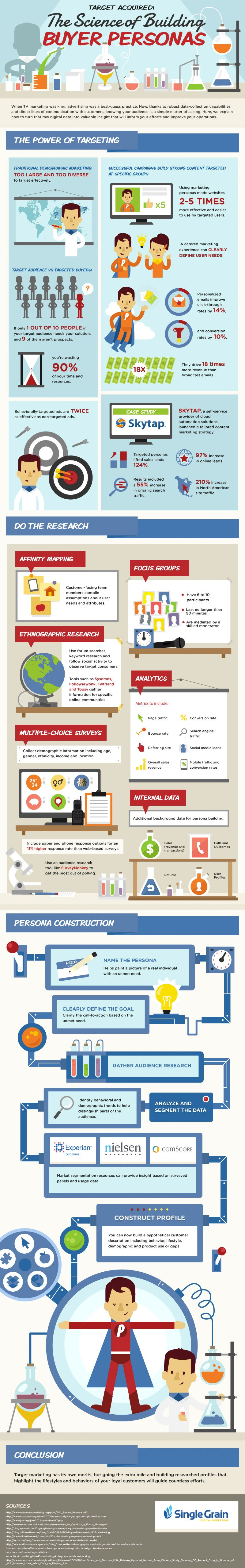 1417473147-science-building-buyer-personas-infographic