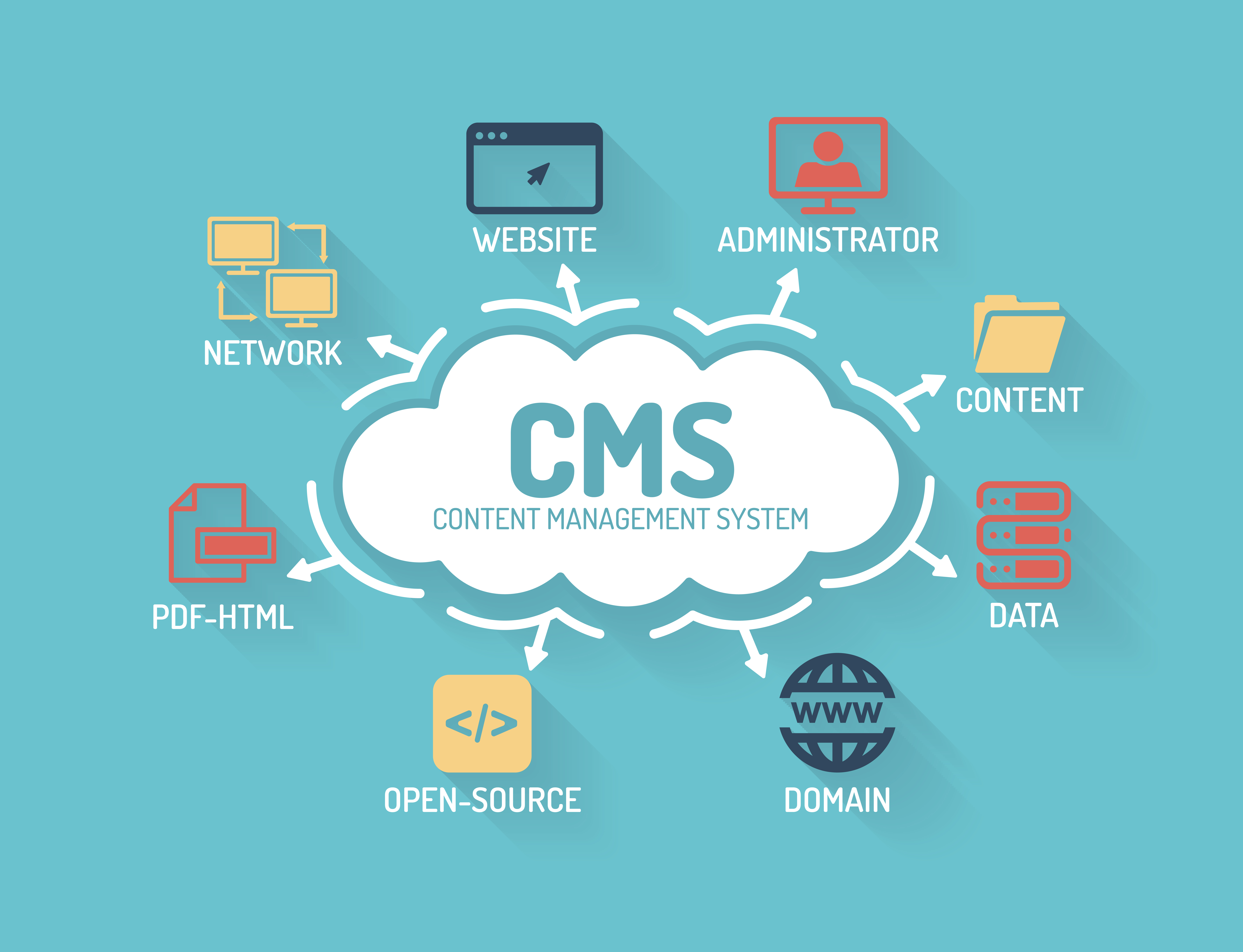 24535_CMS_Content_Management_System_-_Chart_with_keywords_and_icons_-_Flat_Design[1]