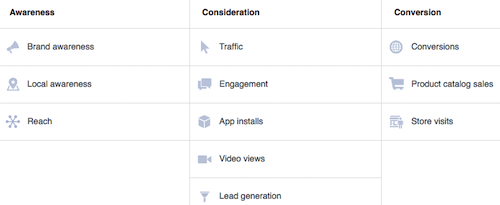 Creating A Facebook Ad