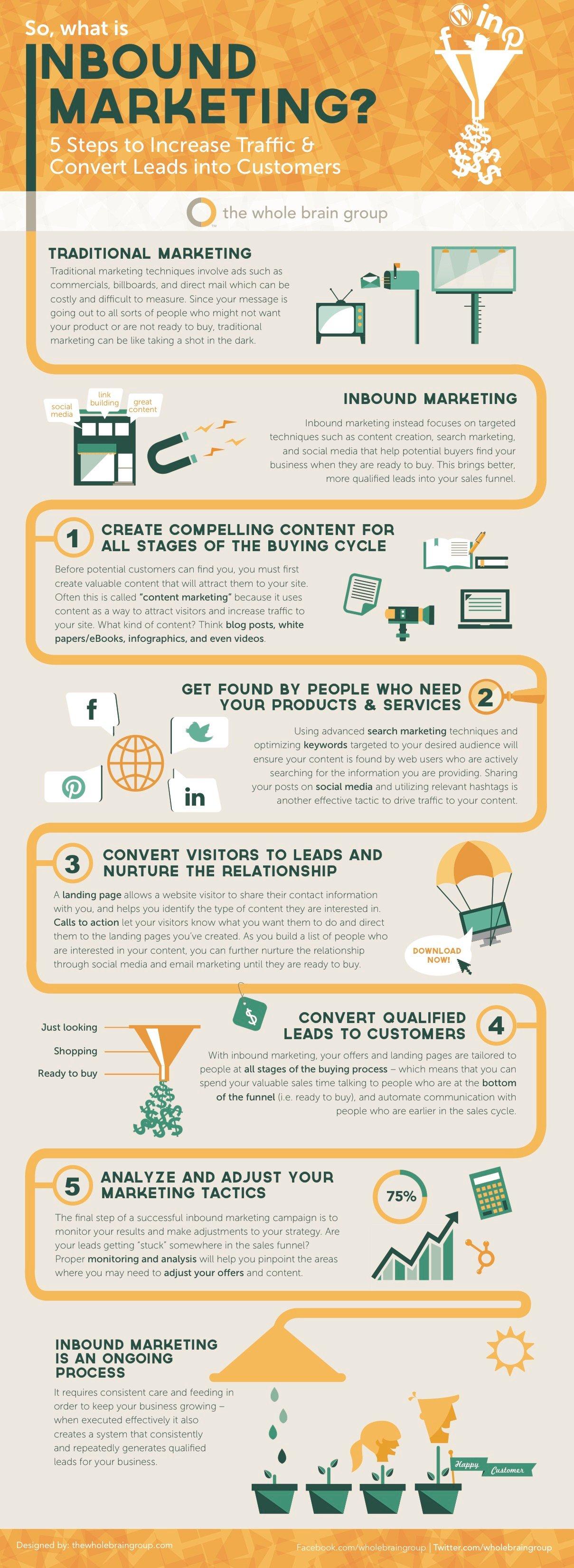 WBG_Infographic_What_Is_Inbound_Marketing.jpg