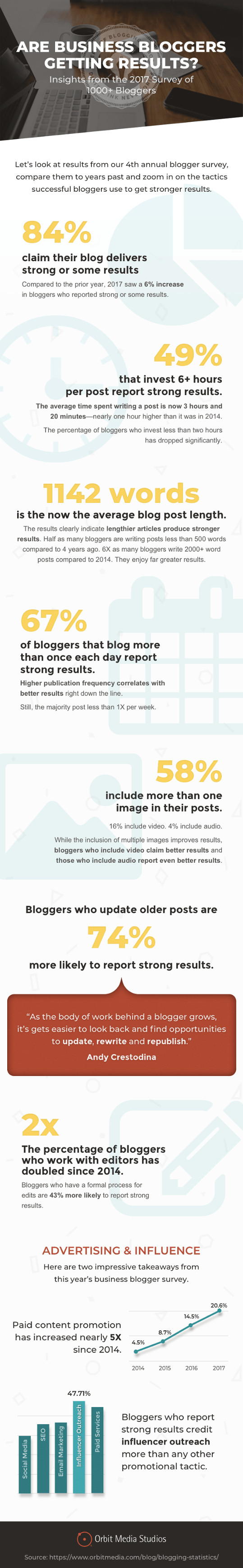 blogger survey infographic-min.png