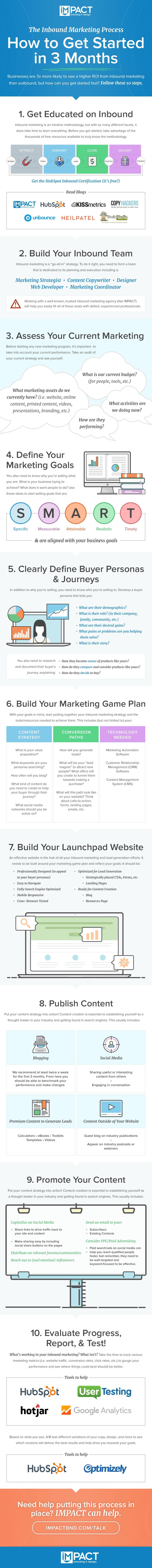 inbound marketing process infographic