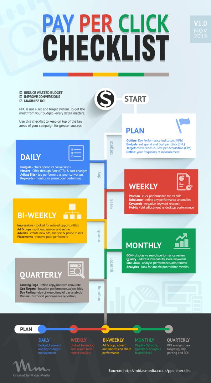 ppc-checklist-min